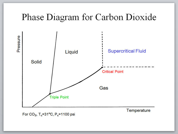 Subcritical Versus Supercritical CO2 Extractions
